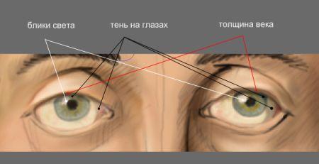 Рисуем лицо в фотошопе 14
